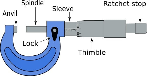 Anatomy of a micrometer