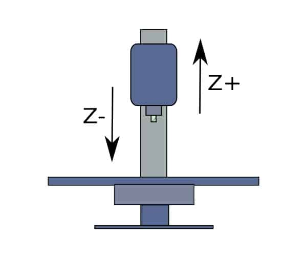 infographic showing Z axis movement of a cnc machine