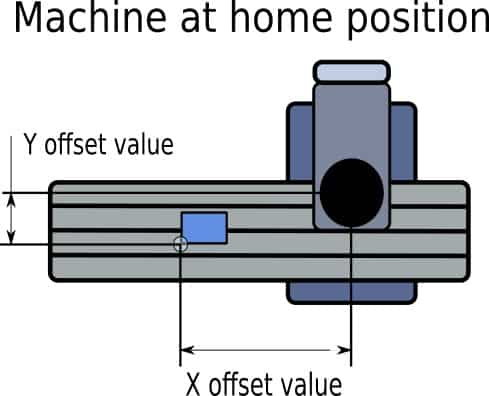 infographic showing offset values of a cnc machine