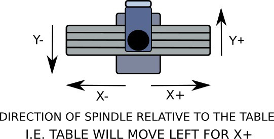 infographic showing cnc machine axis movement