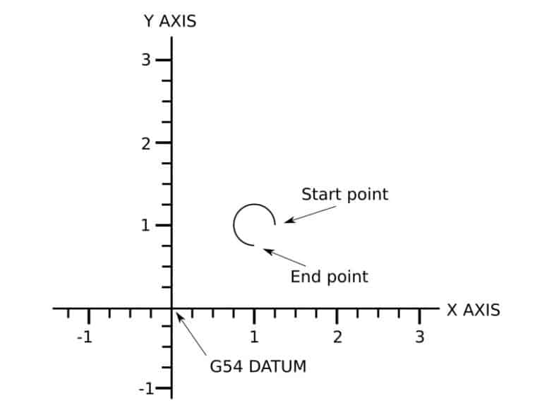 programming an arc greater than 180 deg with G code