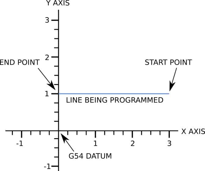graph showing a programmed line